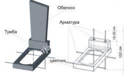 Схема установки стандартного памятника.